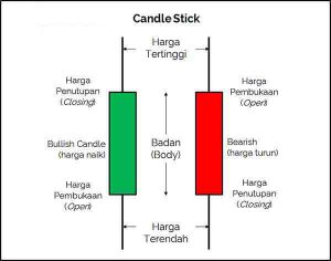 Contoh Candle Stick Forex