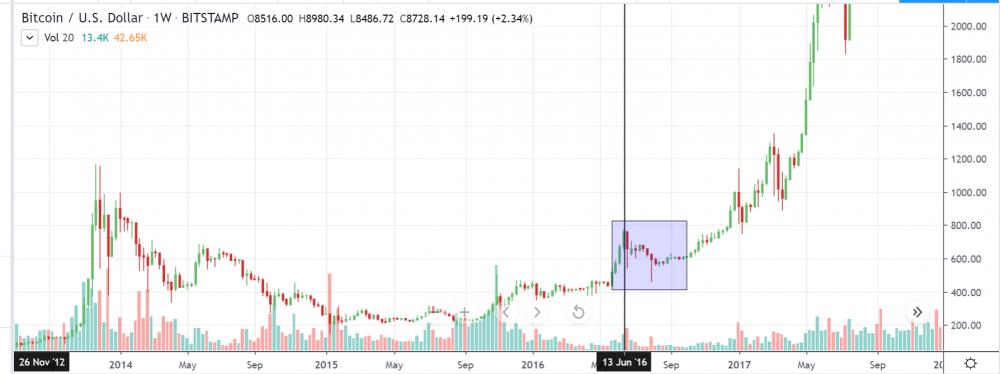 Bitcoin Halving 02