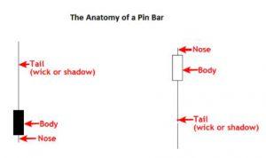 Pola Pinbar Candlestick