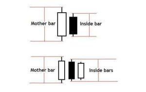 Pola Candlestick Inside Bar