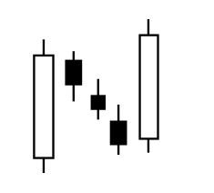 Pola Candlestick Rising Failling Method