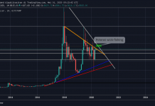bitcoin-halving-1m-chart-tokocrypto
