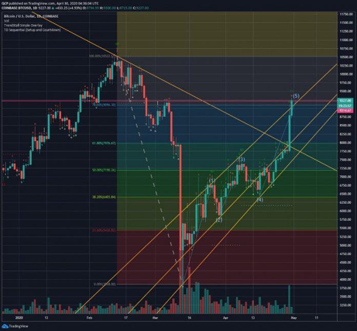 market-update-qcp-tokocrypto