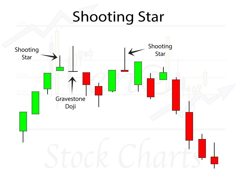 Bearish Harami Shooting Star