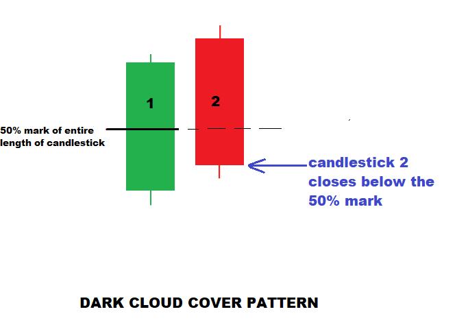 Dark Cloud Cover Bearish Harami